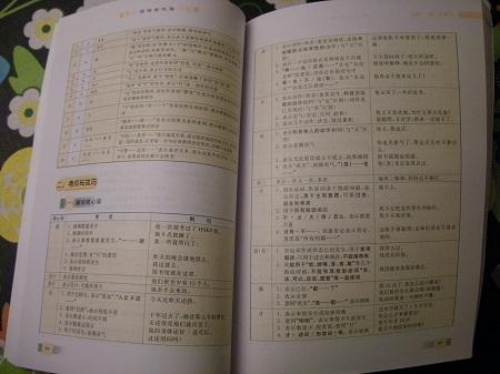 Oppslag i kinesiskboken min