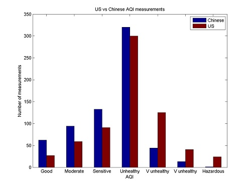 Histogram of US vs Chinese AQI measurements